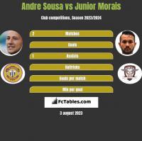 Andre Sousa vs Junior Morais h2h player stats