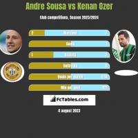 Andre Sousa vs Kenan Ozer h2h player stats