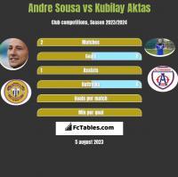 Andre Sousa vs Kubilay Aktas h2h player stats