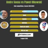 Andre Sousa vs Pawel Olkowski h2h player stats