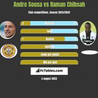 Andre Sousa vs Raman Chibsah h2h player stats
