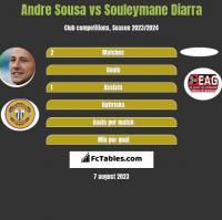 Andre Sousa vs Souleymane Diarra h2h player stats