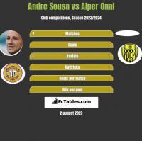 Andre Sousa vs Alper Onal h2h player stats