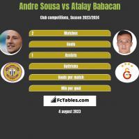 Andre Sousa vs Atalay Babacan h2h player stats