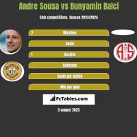Andre Sousa vs Bunyamin Balci h2h player stats