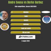 Andre Sousa vs Berke Gurbuz h2h player stats