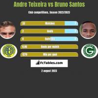 Andre Teixeira vs Bruno Santos h2h player stats