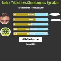 Andre Teixeira vs Charalampos Kyriakou h2h player stats