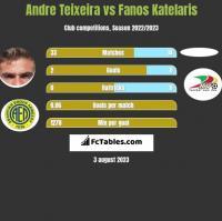 Andre Teixeira vs Fanos Katelaris h2h player stats