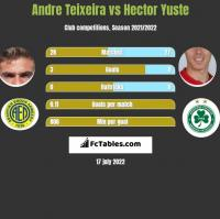 Andre Teixeira vs Hector Yuste h2h player stats