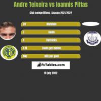 Andre Teixeira vs Ioannis Pittas h2h player stats