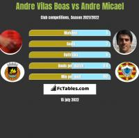 Andre Vilas Boas vs Andre Micael h2h player stats