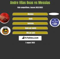 Andre Vilas Boas vs Messias h2h player stats