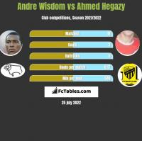 Andre Wisdom vs Ahmed Hegazy h2h player stats