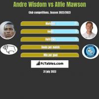 Andre Wisdom vs Alfie Mawson h2h player stats