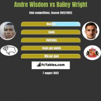 Andre Wisdom vs Bailey Wright h2h player stats