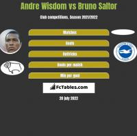Andre Wisdom vs Bruno Saltor h2h player stats