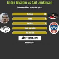 Andre Wisdom vs Carl Jenkinson h2h player stats