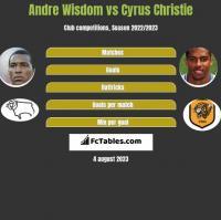 Andre Wisdom vs Cyrus Christie h2h player stats