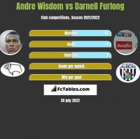 Andre Wisdom vs Darnell Furlong h2h player stats
