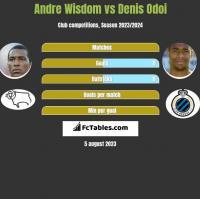 Andre Wisdom vs Denis Odoi h2h player stats