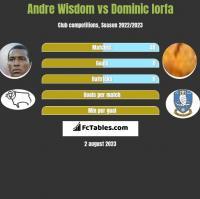 Andre Wisdom vs Dominic Iorfa h2h player stats