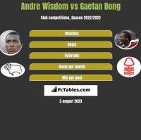 Andre Wisdom vs Gaetan Bong h2h player stats