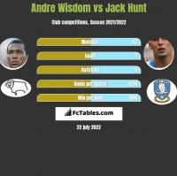 Andre Wisdom vs Jack Hunt h2h player stats