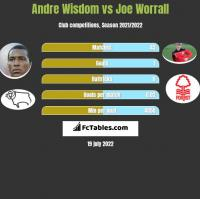 Andre Wisdom vs Joe Worrall h2h player stats