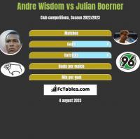 Andre Wisdom vs Julian Boerner h2h player stats