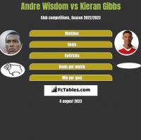 Andre Wisdom vs Kieran Gibbs h2h player stats