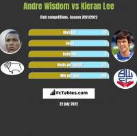 Andre Wisdom vs Kieran Lee h2h player stats