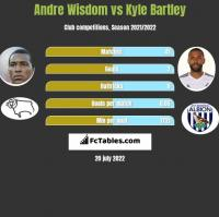 Andre Wisdom vs Kyle Bartley h2h player stats