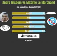 Andre Wisdom vs Maxime Le Marchand h2h player stats