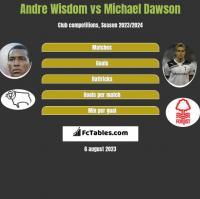 Andre Wisdom vs Michael Dawson h2h player stats