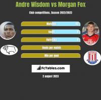 Andre Wisdom vs Morgan Fox h2h player stats