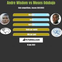 Andre Wisdom vs Moses Odubajo h2h player stats