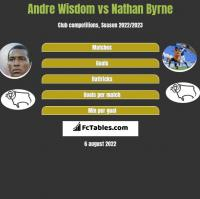 Andre Wisdom vs Nathan Byrne h2h player stats