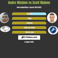 Andre Wisdom vs Scott Malone h2h player stats