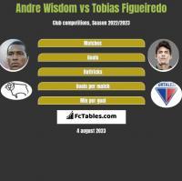 Andre Wisdom vs Tobias Figueiredo h2h player stats