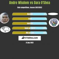 Andre Wisdom vs Dara O'Shea h2h player stats
