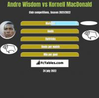 Andre Wisdom vs Kornell MacDonald h2h player stats