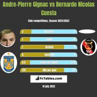 Andre-Pierre Gignac vs Bernardo Nicolas Cuesta h2h player stats
