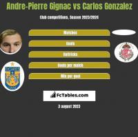 Andre-Pierre Gignac vs Carlos Gonzalez h2h player stats