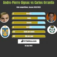 Andre-Pierre Gignac vs Carlos Orrantia h2h player stats