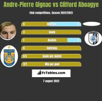 Andre-Pierre Gignac vs Clifford Aboagye h2h player stats