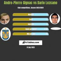 Andre-Pierre Gignac vs Dario Lezcano h2h player stats