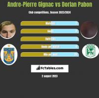 Andre-Pierre Gignac vs Dorlan Pabon h2h player stats