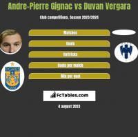 Andre-Pierre Gignac vs Duvan Vergara h2h player stats