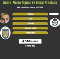 Andre-Pierre Gignac vs Eduar Preciado h2h player stats